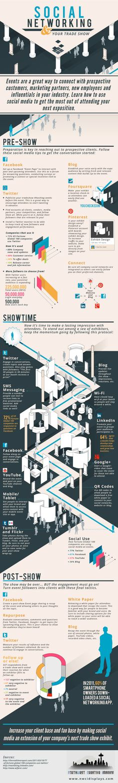 Nice infographic showing how social media can be utilised at events/exhibitions.
