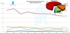 Espectadores Anuales según procedencia del Film  (2003-2011)    http://yfrog.com/6wmfyp