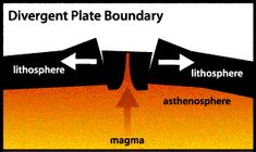 1000+ images about divergent boundaries, Geology on ...