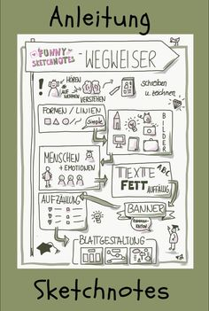 Sketchnotes Anleitung: Was ist wirklich wichtig? Sketchnotes Instructions: With this little Sketchno Watercolor Flower Wreath, Easy Watercolor, Sketchbook Drawings, Sketchbook Ideas, Christmas Wreaths To Make, Sketch Notes, The Fragile, I School, Learn To Draw