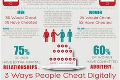 how many people cheat in a relationship statistics