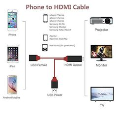 Phone to HDMI, Lightning to HDMI 1080P Video AV Cable Connector Conversion HDTV Adapter for iPhone Samsung iPad Android Smartphones – 3.3FT