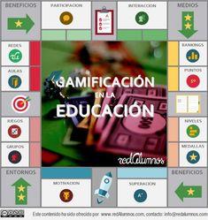 #Gamificación #Aprenderjugando #educación Imagen que resumen los elementos que hacen parte de la gamificación en la educación.