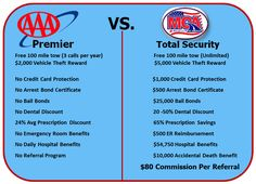 Some people question MCA because they have never heard of it. At first glance, it is very easy for people to relate Motor Club of America to AAA. Here is a comparison chart for you to see for yourself that MCA is by far a NO BRAINER! Hope this helps...