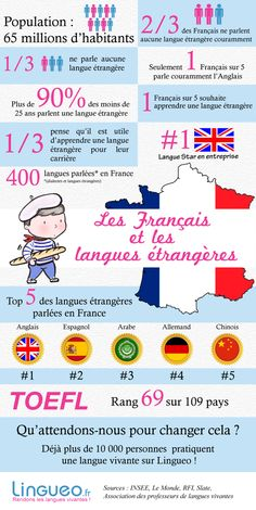 [Infographie] Les Français et les langues étrangères  Source : http://www.lingueo.fr/blog/francais-langues-etrangeres/