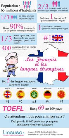 Les Français et les langues