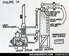 Propane - Endless Hot Water for Cabins or Tiny Houses - Solar Burrito Wood Stove Water Heater, Stove Heater, Diy Wood Stove, Solar Power, Solar Energy, Wind Power, Renewable Energy, Eco Deco, Alternative Energie