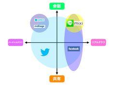 mixi、twitter、facebook、GREE、mobage、SNS版LINEを「共有↔会話」「バーチャルグラフ↔リアルグラフ」という2軸でマッピングした図