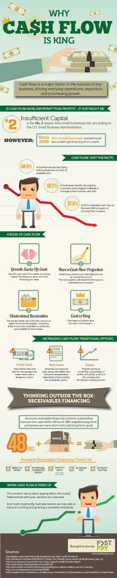 Why Cash Flow is King! You need money to make money.