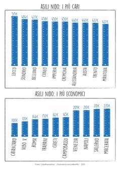 La classifica 2015 del costo degli asili nido in Italia - Osservatorio Prezzi e Tariffe di Cittadinanzattiva - settembre 2015