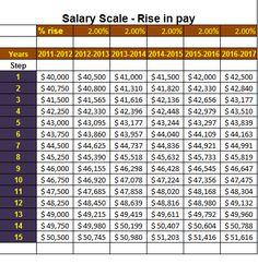 A Salary Scale Template For Any Business Determines The Amount Of Wage  Needed To Be Paid