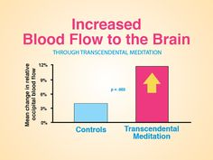 Transcendental Meditation increases blood flow to your entire brain. #brainawarenessweek