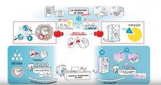 Nouvelles technologies du froid plus respectueuses de l' #environnement et moins énergivores ? #DD  #vulgarisation #Youtube