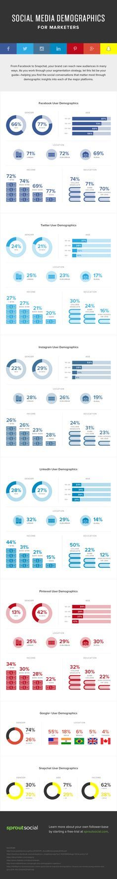 Social Media Demographics for Marketers // La demografía de los medios sociales, la guía más completa.