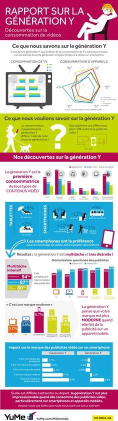Infographie | La consommation vidéos de la génération Y : multiécran et toujours plus mobile