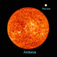 "Arcturus – Sun comparison. (Illustration – Bob King) The Sun looks very small compared to red giant Arcturus. Mona Evans, ""How Big Are the Biggest Stars"" http://www.bellaonline.com/articles/art300366.asp"