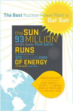 Enough sunlight hits the earth every minute to satisfy the energy needs of the planet for one full year.