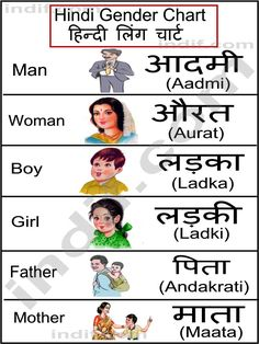 कारक तथा कारक के भेद : Case and English Learning Spoken, Learn English Words, Gender Chart, Indiana, Hindi Language Learning, Hindi Alphabet, Three Letter Words, Hindi Worksheets, Learn Hindi