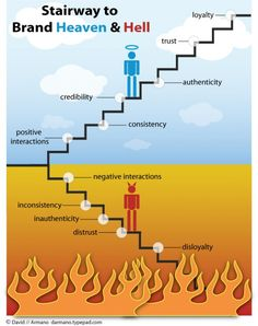 Stairway to Brand Heaven and Hell. Rules to live by. #branding #business