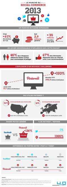 Le marché du social commerce 2013 : Pinterest, nouveau poids lourd du social commerce.
