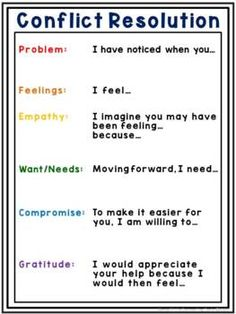 I Message Template with Language Prompts for Conflict Resolution Assertive Communication, High School Counseling, Appreciate Your Help, Interpersonal Relationship, Assertiveness, Conflict Resolution, Words To Describe, Resolutions, Anxious
