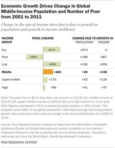 Economic Growth Drives Change in Global Middle-Income Population and Number of Poor from 2001 to 2011