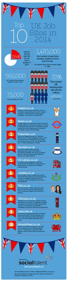 What are the Top 10 UK Job Boards for 2014? [INFOGRAPHIC]
