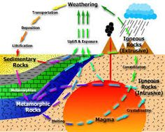 Image result for rock cycle diagram with labels