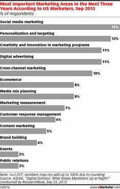 Most Important Marketing Areas in the Next Three Years According to US Marketers (Sep 2013)