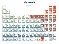 Complex Periodic Table Of Elements From Star Wars Episodes IV, V, VI ((Almost as good as mine))