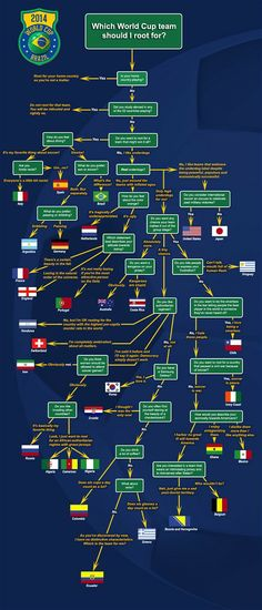 How to decide which Football World Cup you should support