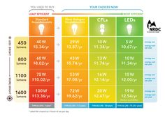 What types of light bulbs are 'energy-saving'?  For the most efficient energy saving light bulbs, there are really only two main types to consider:  CFL and LEDs. Read more about the pros and cons for the different types of bulbs.