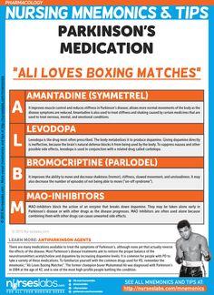 "Parkinson's Medications: ""ALBM"" Pharmacology Nursing Mnemonics and Tips"