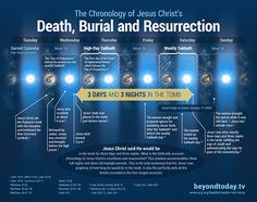 death, burial & resurrection. Christ was not crucified on a Friday, but on the Passover, since He was the lamb.