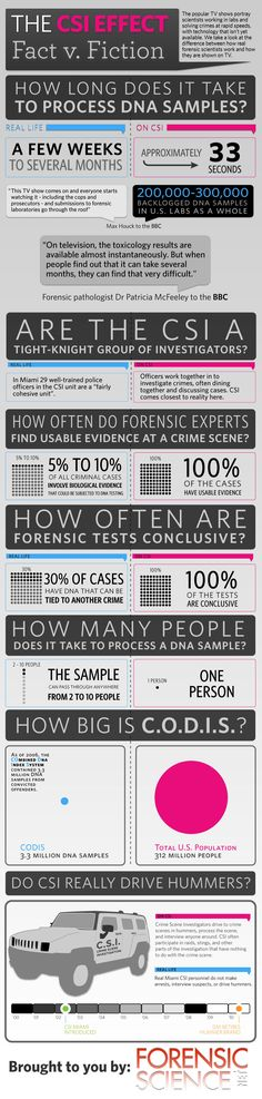 This is for all of you scientist that enjoy participating in one of our favorite pass times: Picking apart science on TV and in the movies! The CSI Effect - Real Forensic Science compared to television. =)