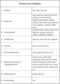 Οι σύνδεσμοι Special Education, Grammar, Exercises, Greek, Language, School, Art, Craft Art, Kunst