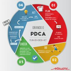 What is the PDCA Cycle? How does it improve your management? The Plan, How To Plan, Business Management, Business Planning, Time Management, Lean Manufacturing, Lean Six Sigma, Process Improvement, Kaizen