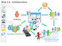 веб «2.0» - Поиск в Google