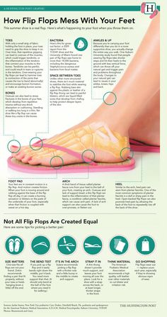 Flip flops can mess with your feet! This infographic from The Huffington Post is spot on with why flips flops can cause problems! http://www.triadfoot.com/2013/07/03/preparing-for-sandals-and-summer-footwear-fox-8-interview/ #TriadFootEducates