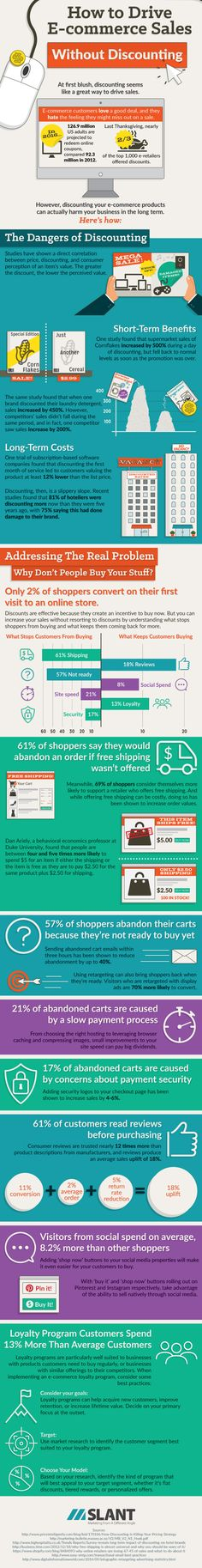 How To Drive E-Commerce Sales #Infographic #HowTo #eCommerce