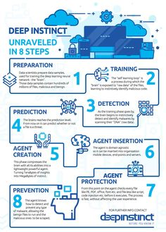 Infographic-Simple illustrations Deep Instinct unraveled in 8 steps [INFOGRAPHIC] Decorating a Game Circle Infographic, Coffee Infographic, Creative Infographic, Deep Learning Book, Intranet Design, Editorial Design, Simple Illustration, Digital Illustration, Data Visualization