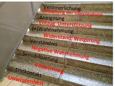 Interkulturelle Dimensionen: Die sechs Stufen der Treppe hinauf zur Interkultur...