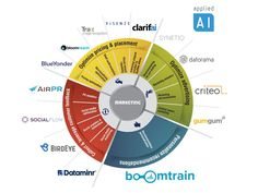 AI applications are shaping marketing. Explore all AI use cases in marketing with references, case studies, tutorials & detailed descriptions to understand these use cases, understand business KPIs they impact & identify leading vendors Marketing Technology, Marketing Automation, Social Media Marketing, Digital Marketing, Ai Applications, Use Case, Case Study, Cool Words, Infographic