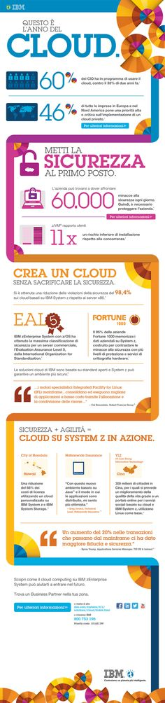 Cloud Infographic.