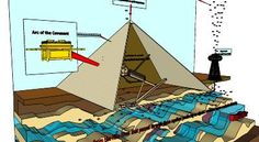 The pyramids are built over aquifers inside limestone layers. Unique layers of rock transmit electricity upward known as physioelectricity. The gold capstone facilitated a conductive path for the transfer of negative ions to the ionosphere. This way, a useable current was generated. An identical form of this technology was built into the Wardenclyffe Tower by Nicola Tesla.`