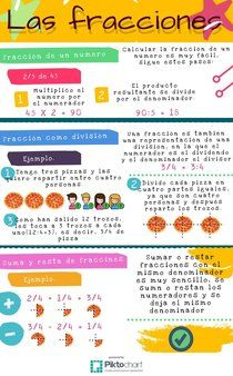 fracciones | Piktochart Infographic Editor