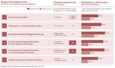 Strategiekonzepte münden nur selten in konkreten #HR-Programmen zum #EmployerBranding