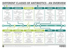 Different Classes of Antibiotics -- An Overview