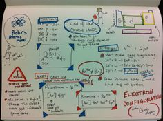 Electron Configurations sketchnote I cannot wait to try sketchnotes with my students!