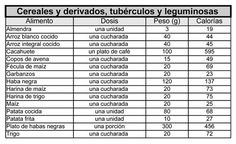 Tabla de calorías de los alimentos - Logon Prozis